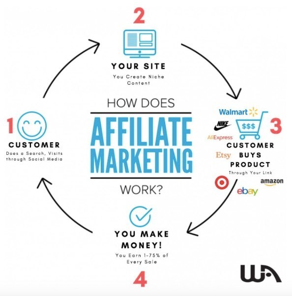 what-is-affiliate-marketing-and-how-to-get-started