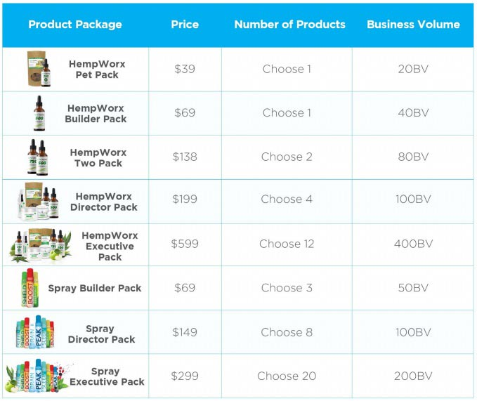 Product points